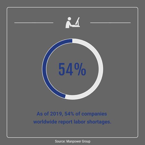 statistics from manpower