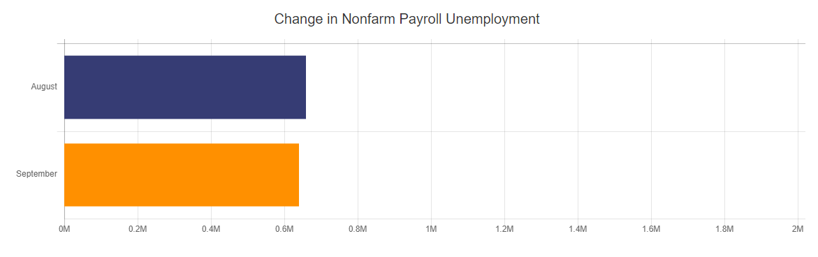 Change in Nonfarm Payroll Unemployment