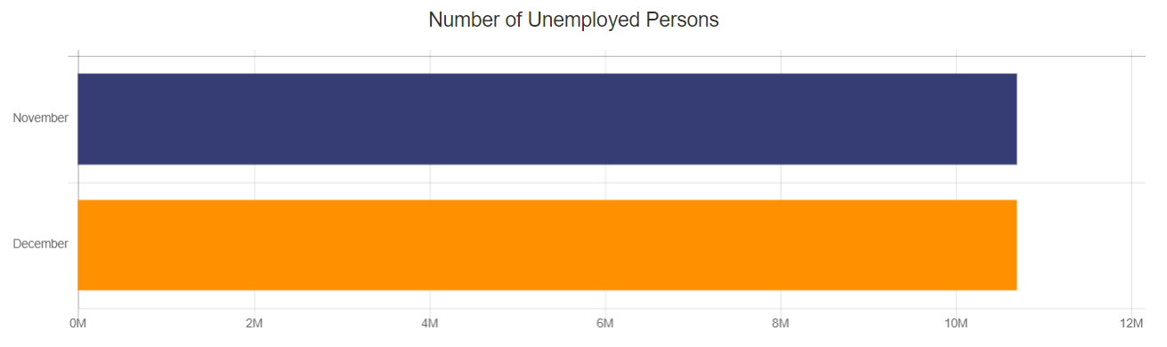Number of Unemployed People