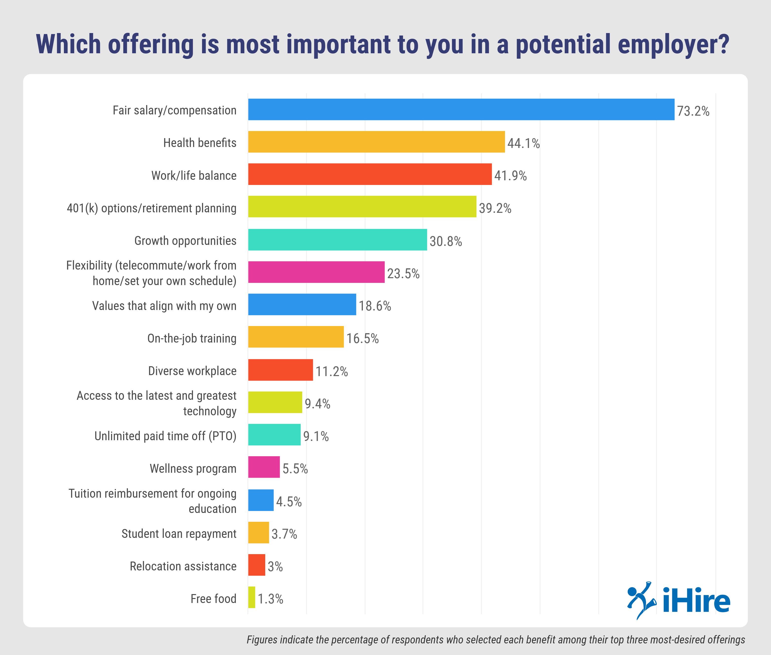 graph depicting favorite employer offerings