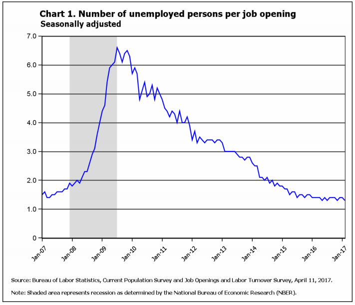 BLS chart number of unemployed persons per job opening