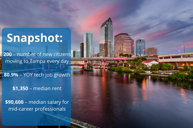 Tampa is attracting new tech startups
