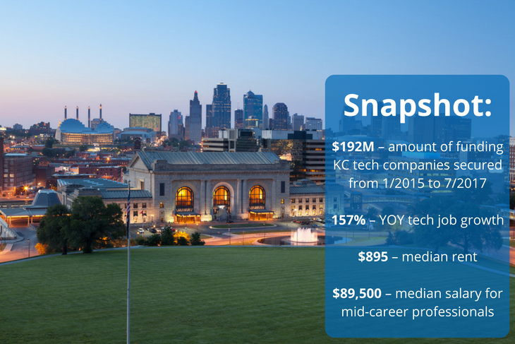 Kansas City is a hot tech hub in the Midwest