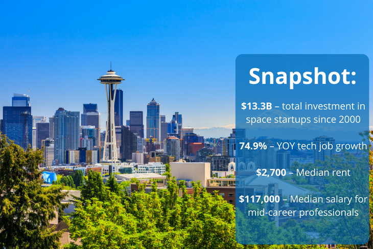 Seattle has many space tech startups