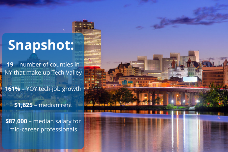 "Albany is the center of ""Tech Valley"" in NY"