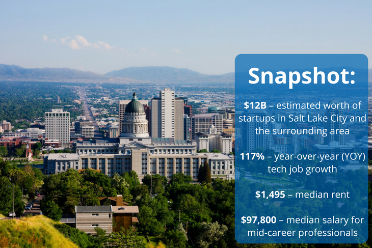 Salt Lake City is a rising tech hub