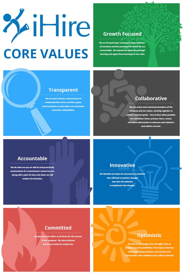 Poster displaying iHire's core values
