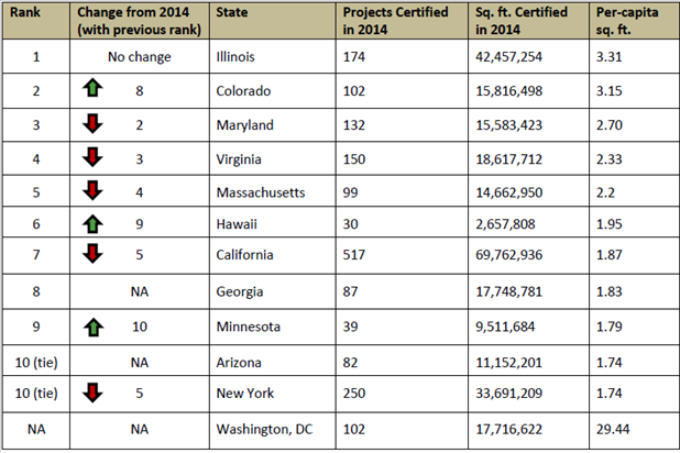 Chart showing the top 10 States for Green Building