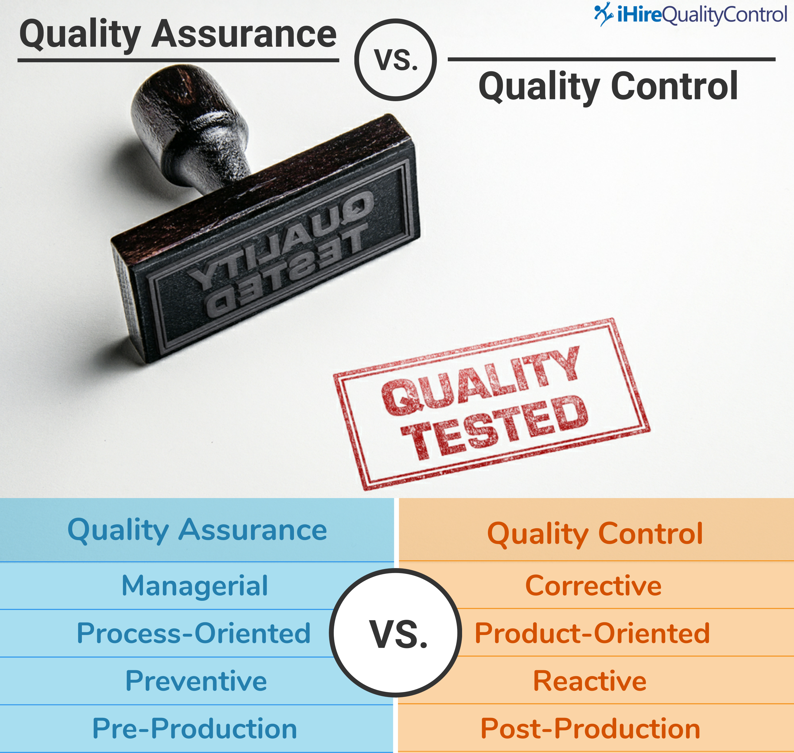 Breakdown of the differences between quality control and quality assurance
