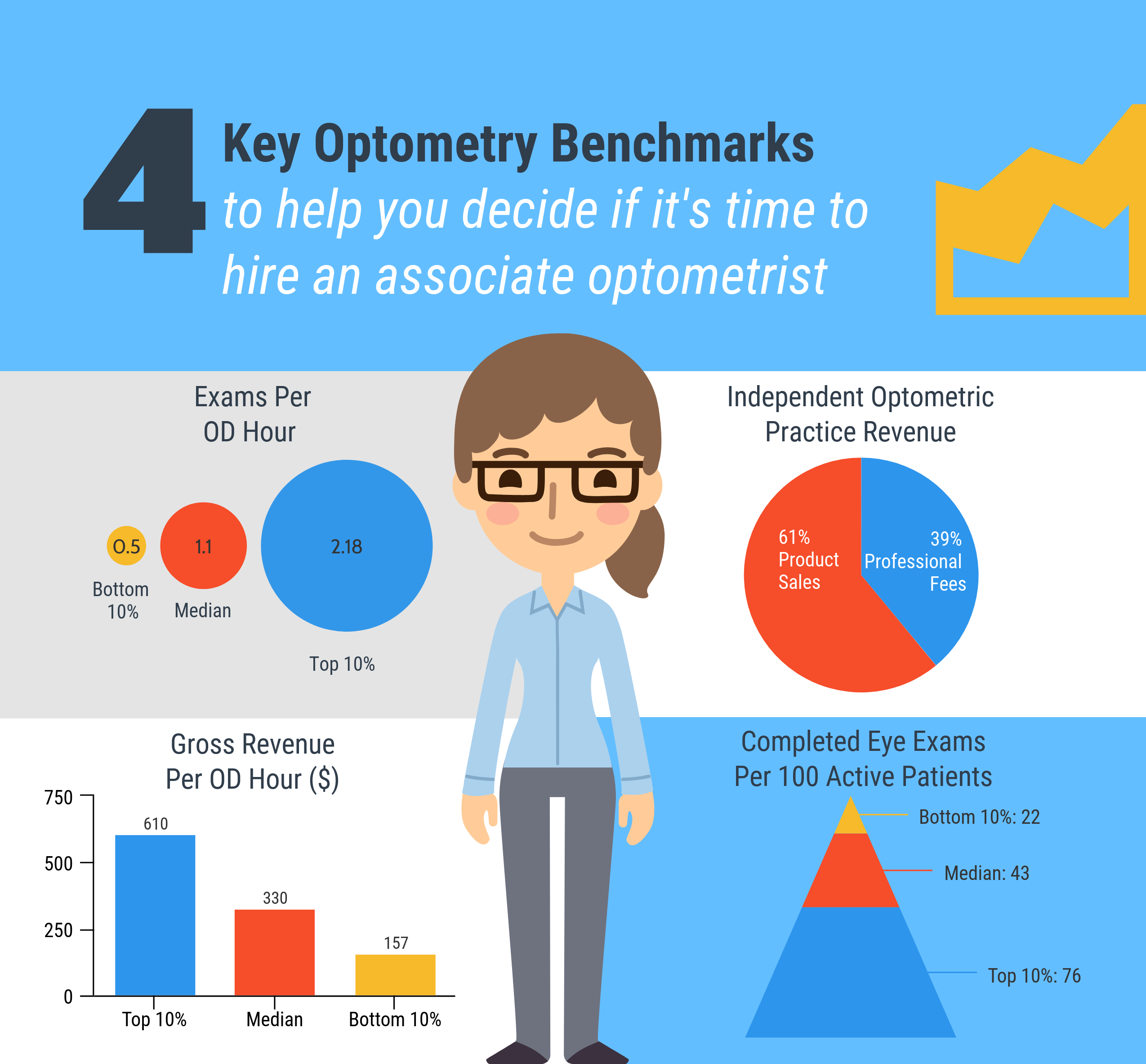 Key optometry benchmarks. Infographic.