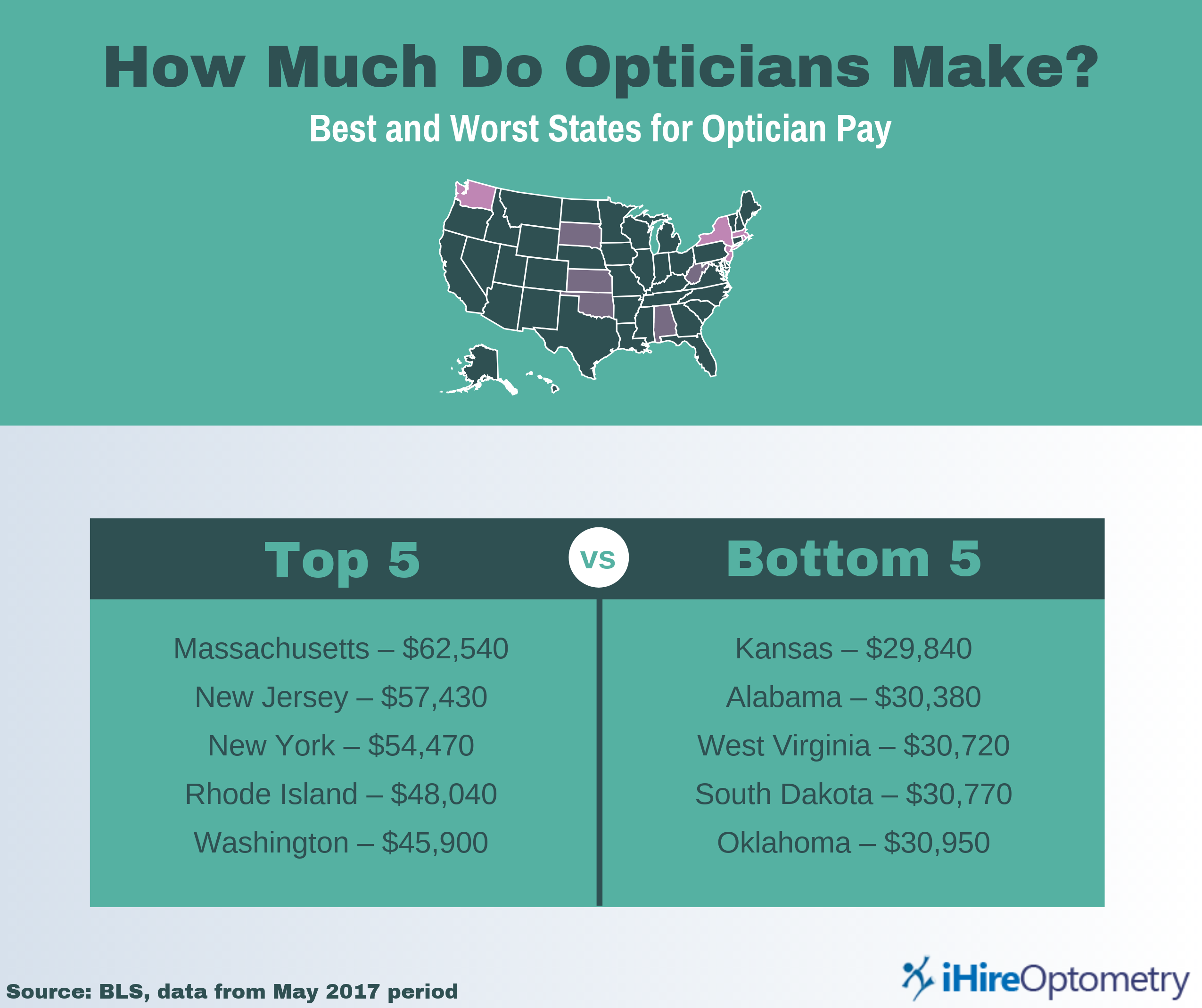 ihireoptometry chart listing the top 5 and bottom 5 states for optician pay