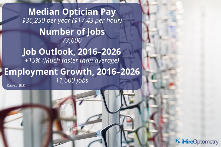 ihireoptometry graphic with median optician pay, number of jobs, job outlook, and employment growth data