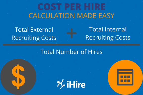 Graphic displaying basic formula used to calculate cost per hire