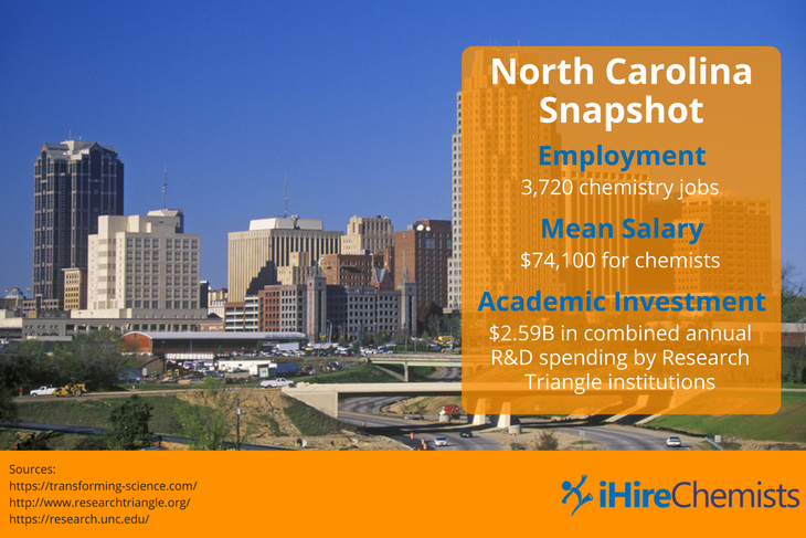 North Carolina hosts many research organizations and is one of the best states for chemistry jobs