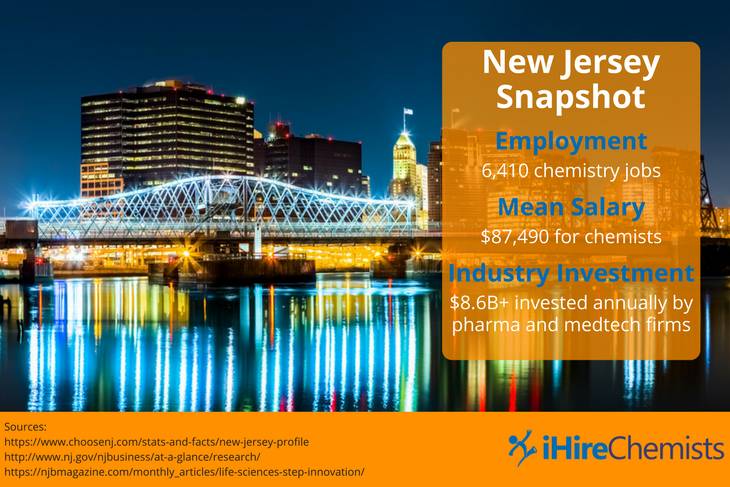 New Jersey is the best state for chemistry jobs