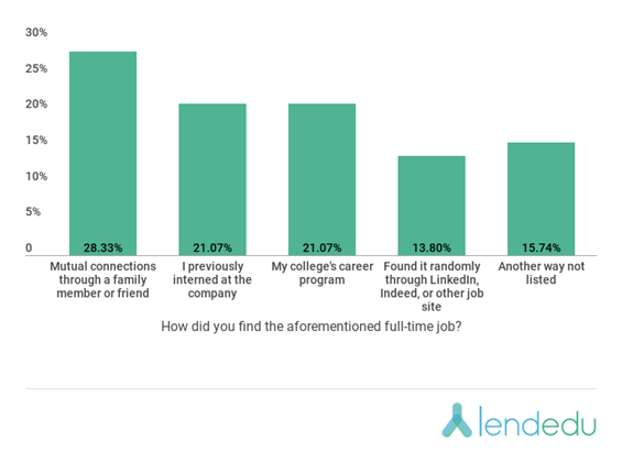 lendedu chart with data on how new 2018 graduates found their job