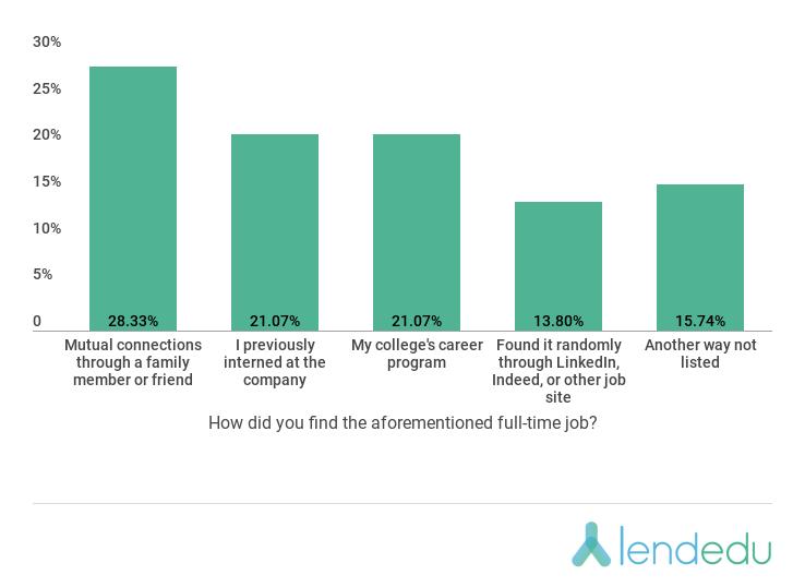 lendedu chart with data on how new 2018 graduates found their job