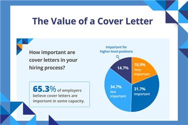 Value of a cover letter