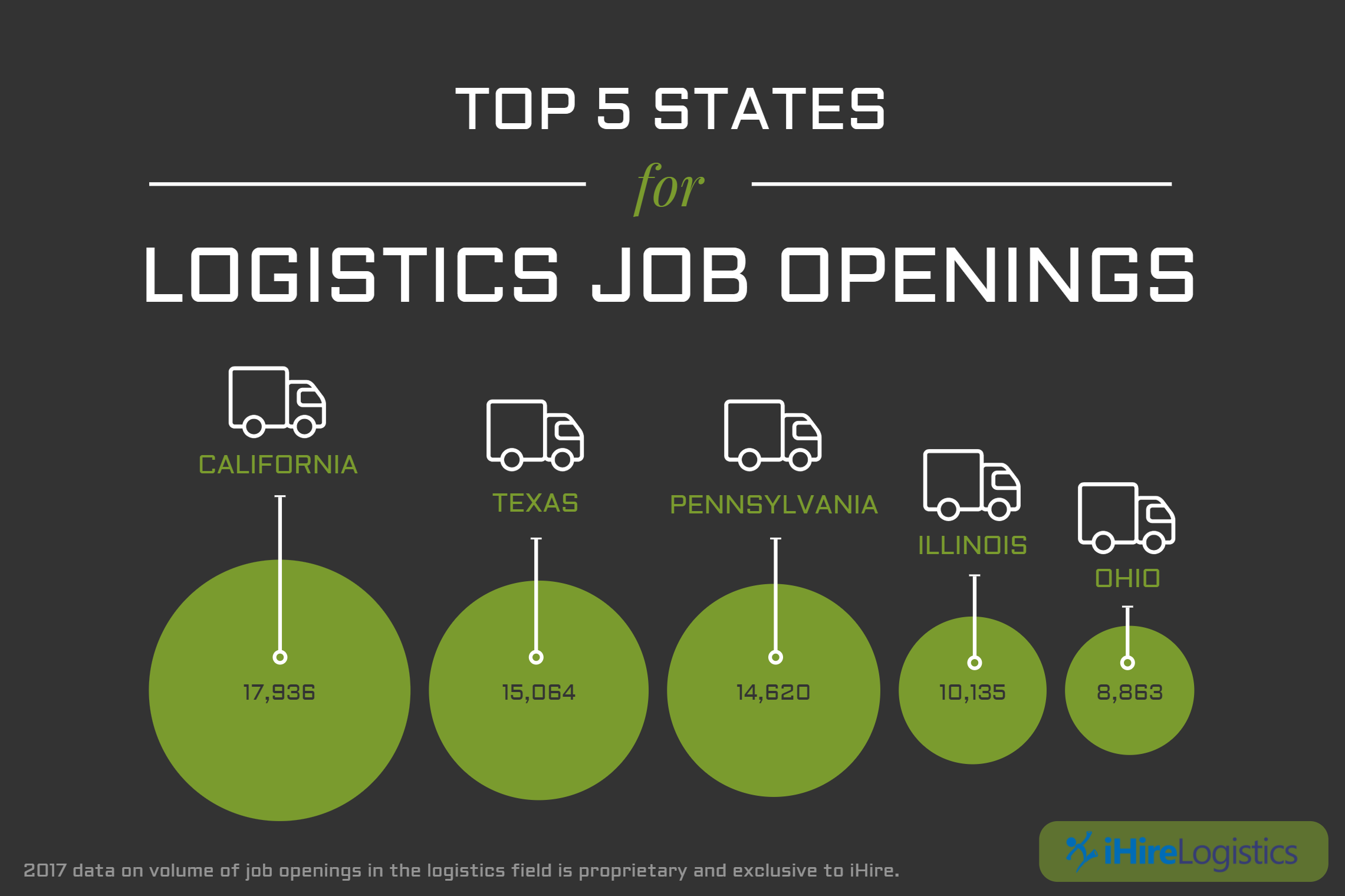 The top 5 states for logistics job opportunities may surprise you