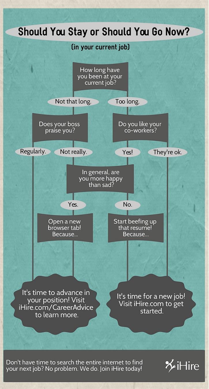 ihire new job infographic