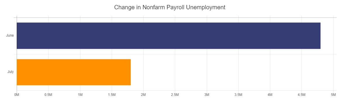 Change in Nonfarm Payroll Unemployment