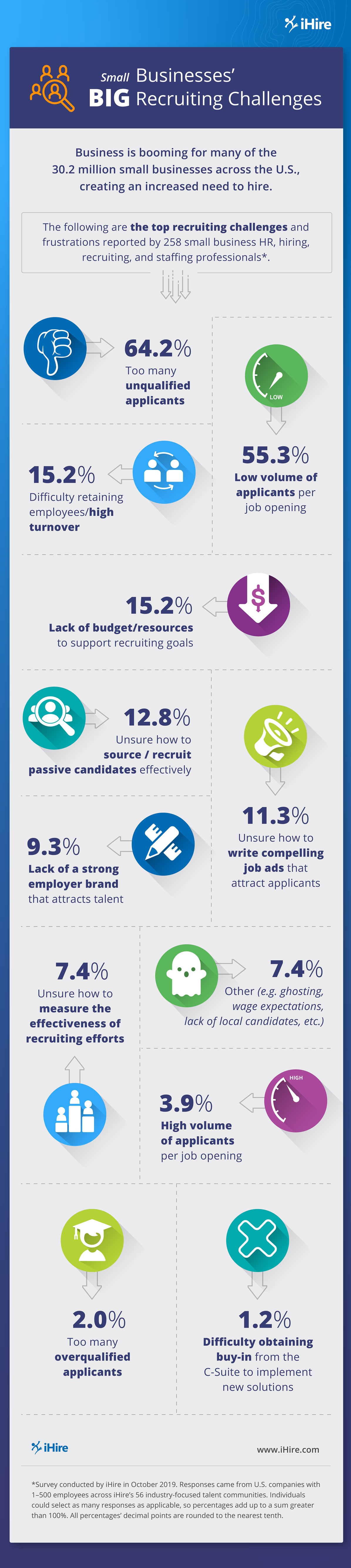 small business hiring challenges infographic