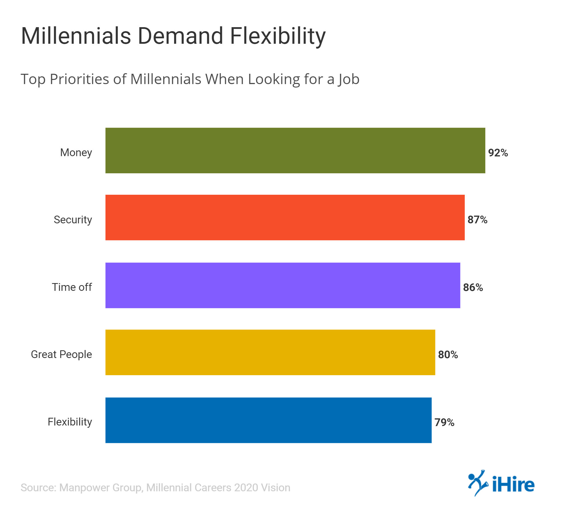Flexibility is one of the top priorities for millennials when looking for work.