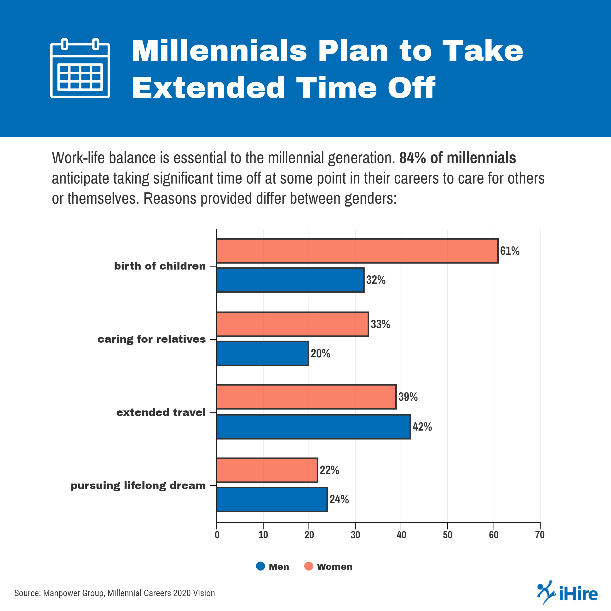 Millennials plan to take extended time off throughout their careers