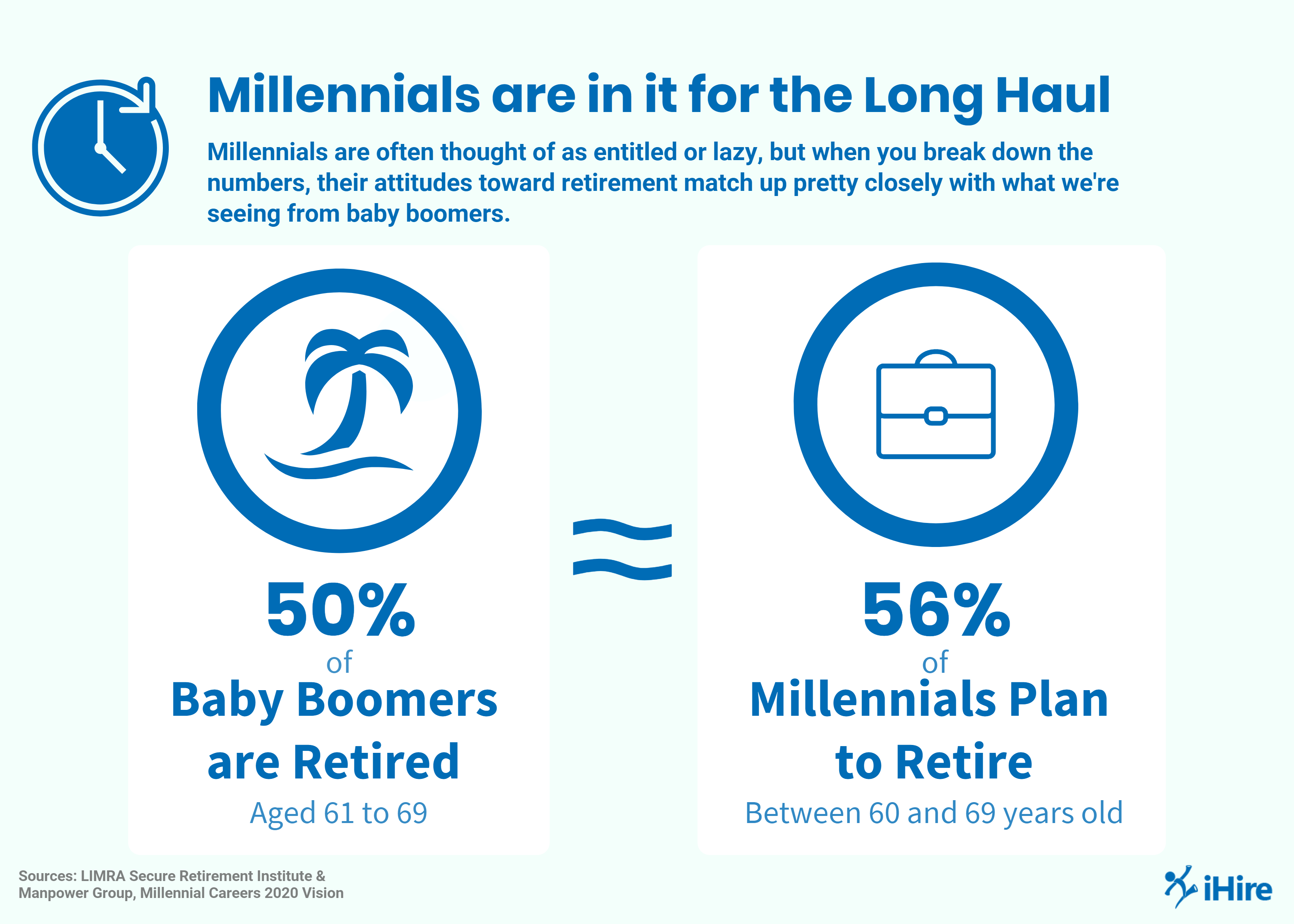 Millennials are similar to baby boomers when it comes to retirement.
