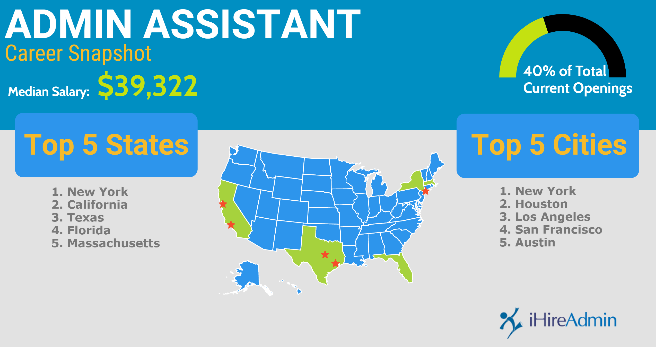 Administrative assistant career snapshot infographic