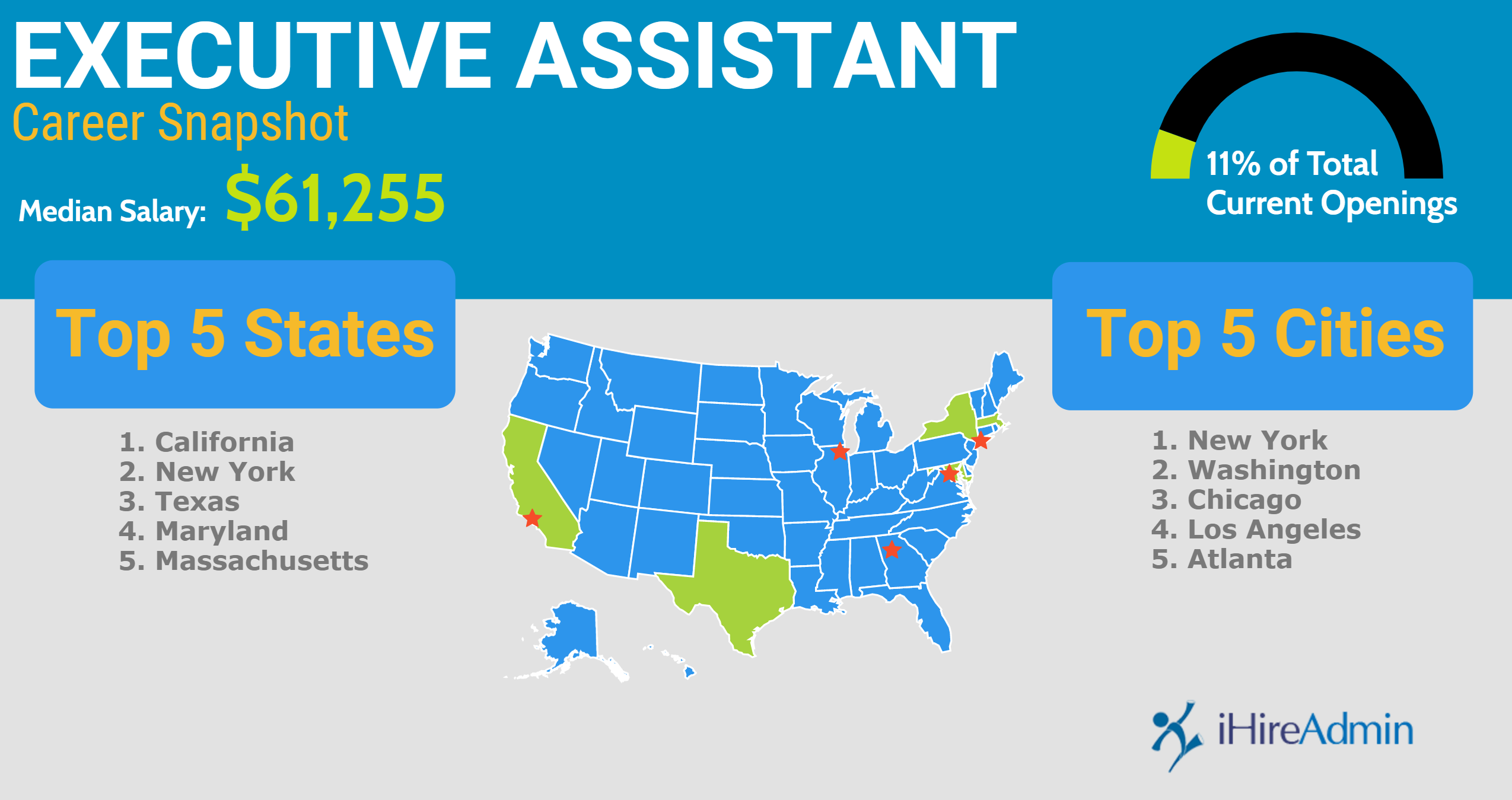 Executive assistant career snapshot infographic