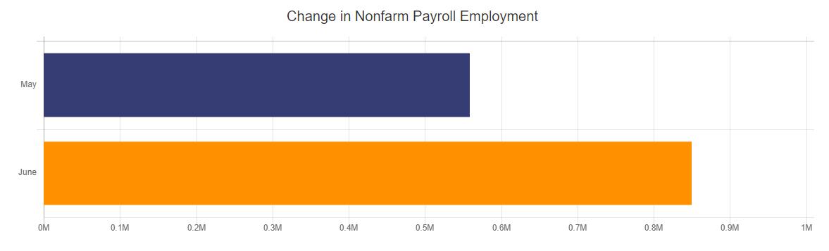 Change in Nonfarm Payroll Employment