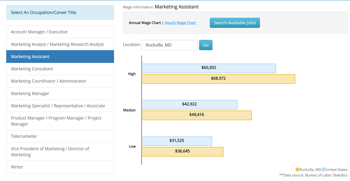 iHire Salary Tool showing salary data for a Marketing Assistant position in Rockville, MD