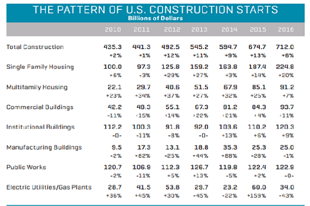 Dodge chart showing pattern of US construction starts