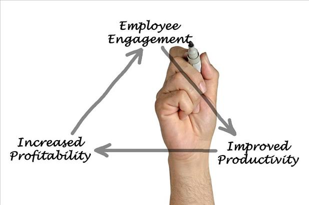 Image displaying the link between employee engagement, productivity, and profitability