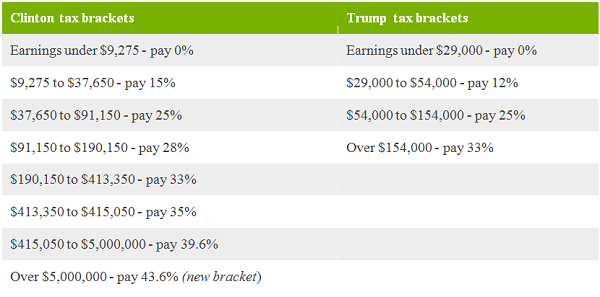 BBC tax bracket table