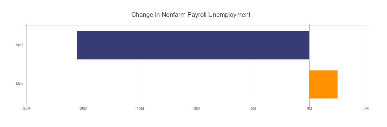 Nonfarm Payroll Unemployment