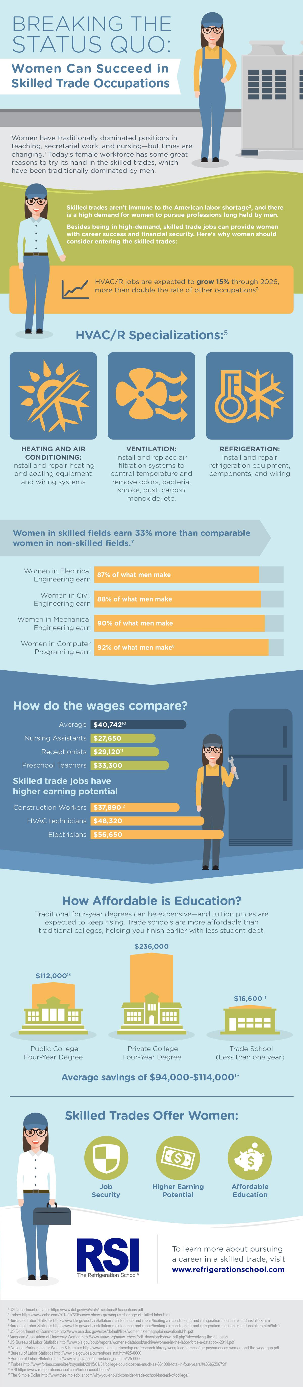 infographic by the refrigeration school inc. about career opportunities for women in hvac/r and construction