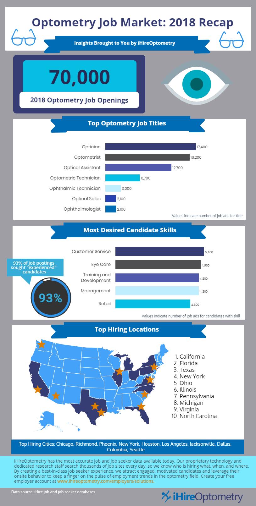 Infographic depicting 2018 optometry job market