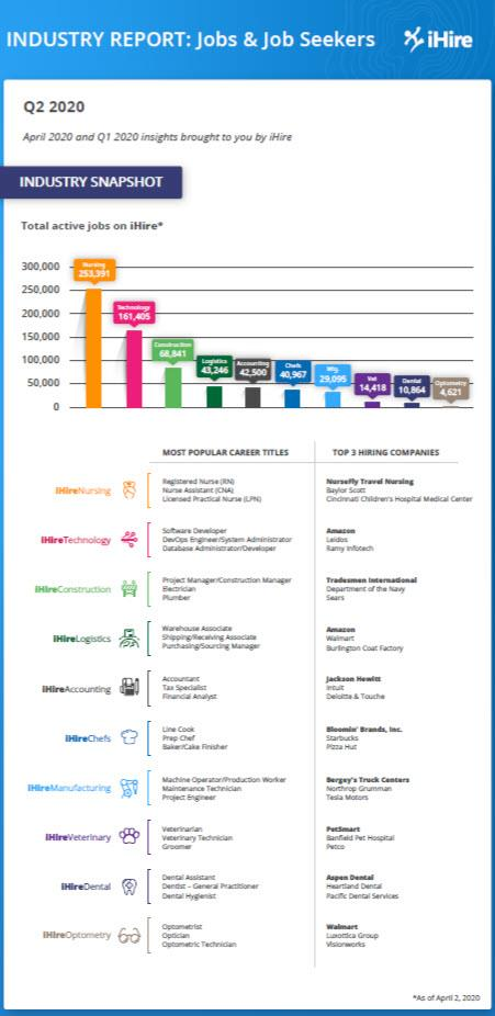 ihire Q2 2020 industry report