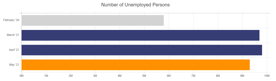 Number of Unemployed Persons