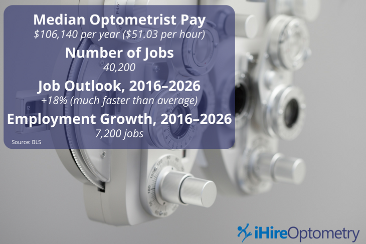 Quick facts about optometrist pay, job outlook, and employment growth