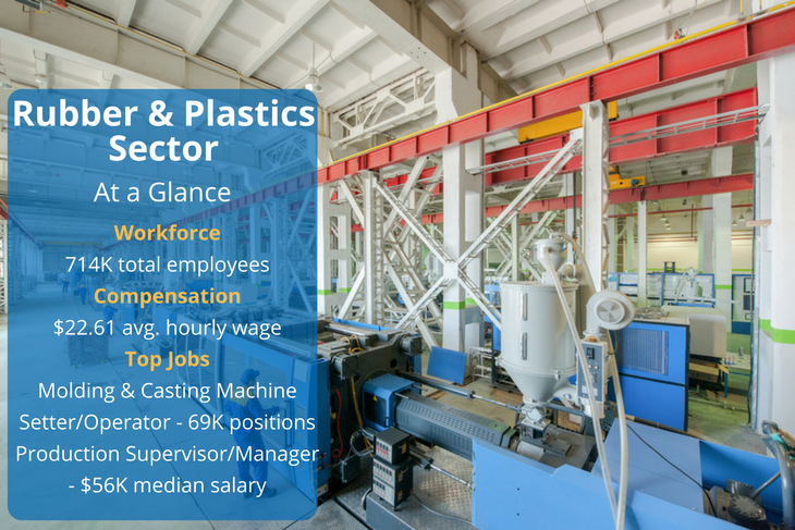 There are many types of positions to choose from in rubber and plastics manufacturing