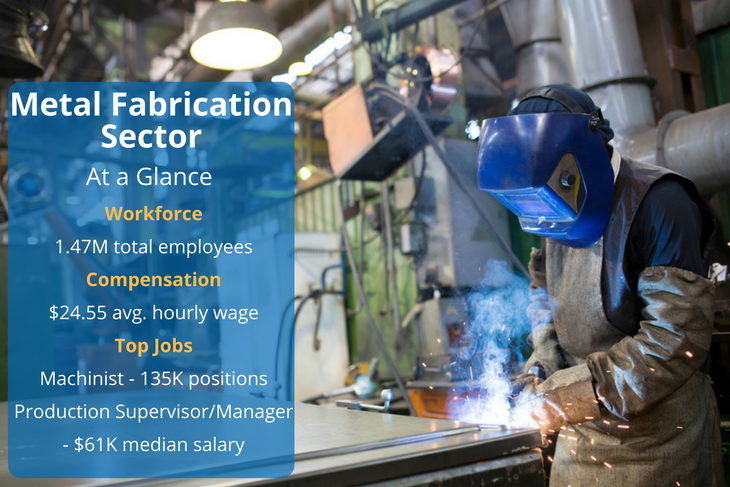 There are positions available in metal fabrication regardless of your career level