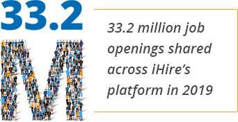 33.2 million job openings shared across iHire's platform in 2019
