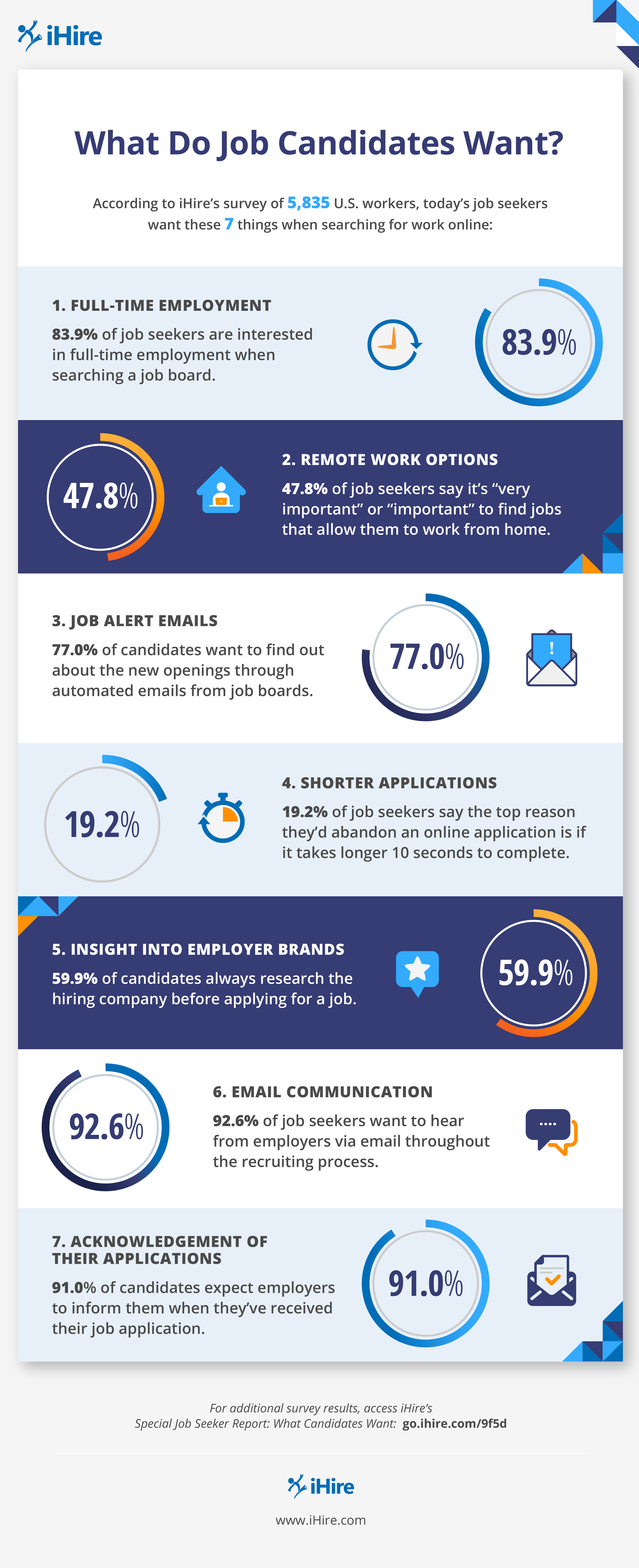 what job seekers want infographic from iHire