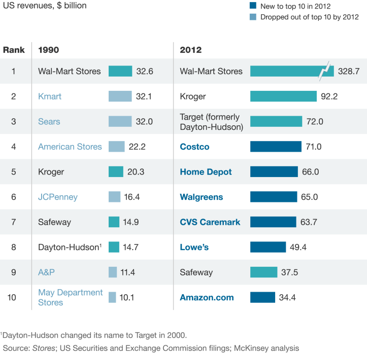Chart comparing top ten retailers from 1990 and 2012