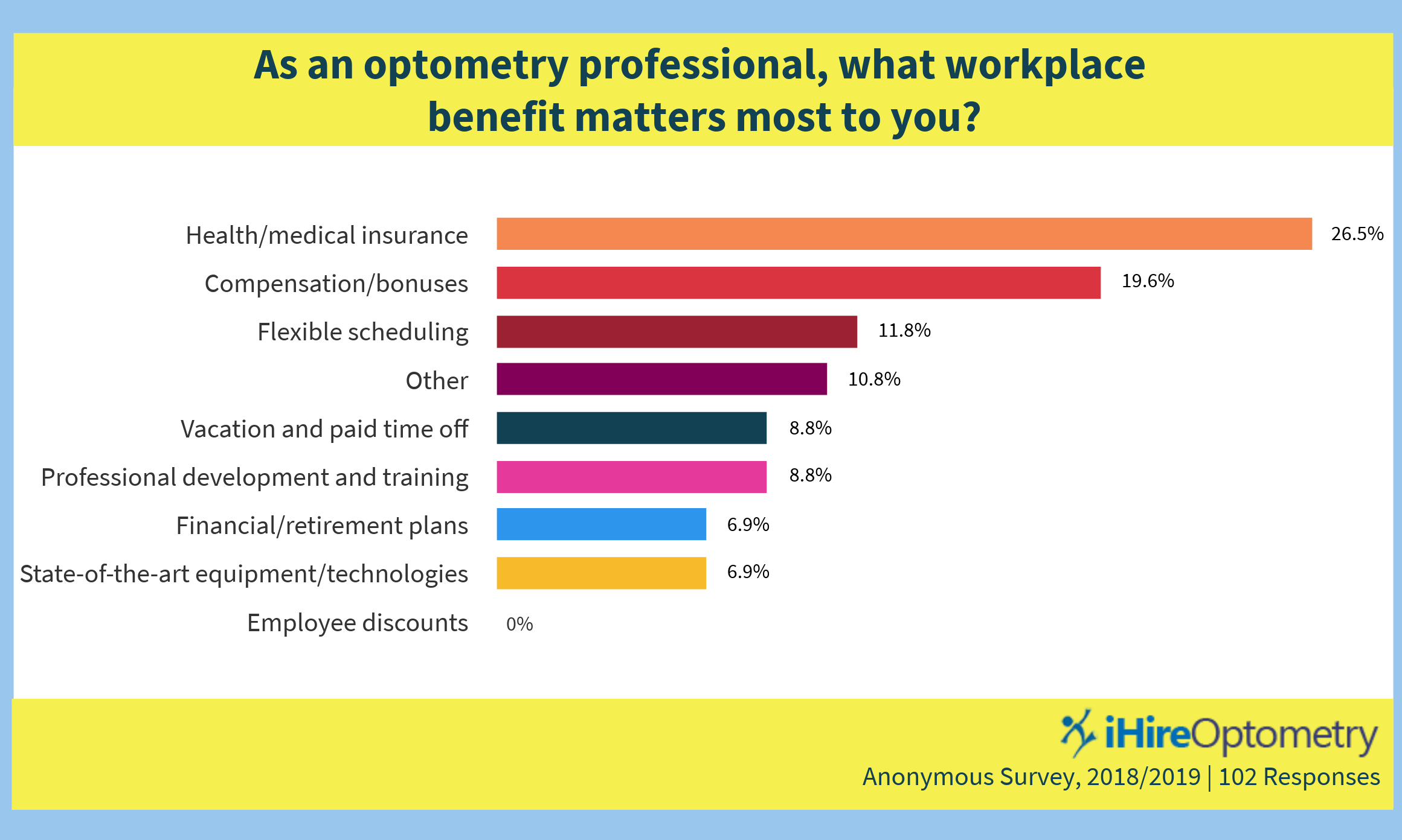 ihireoptometry workplace benefits survey results chart