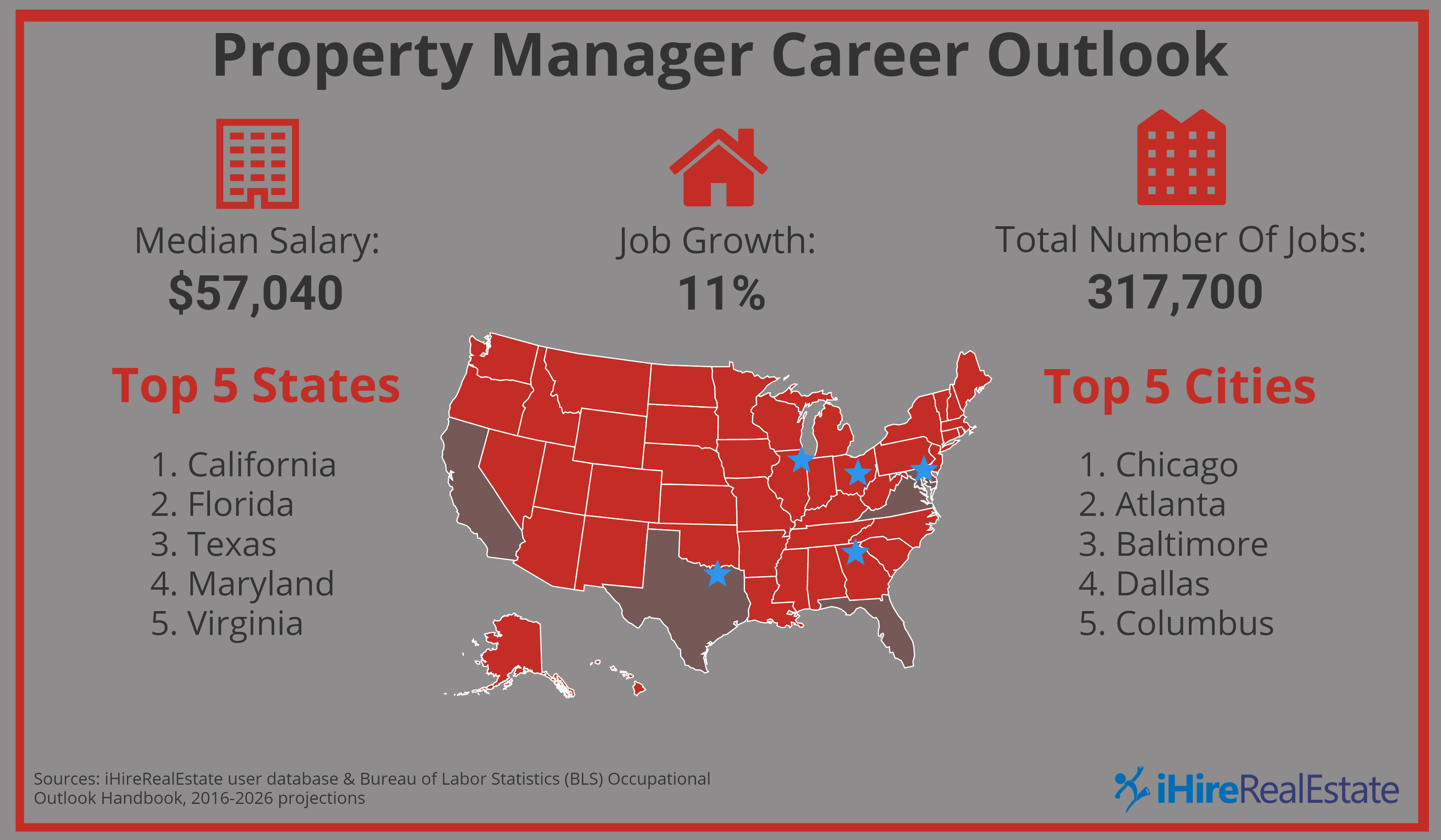 How much does a property manager make? Find out here.
