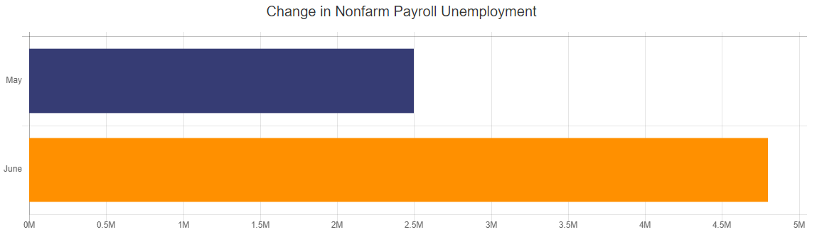 Nonfarm Payroll Unemployment
